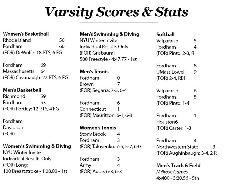 Scores & Stats for the week of 2/5-2/11
