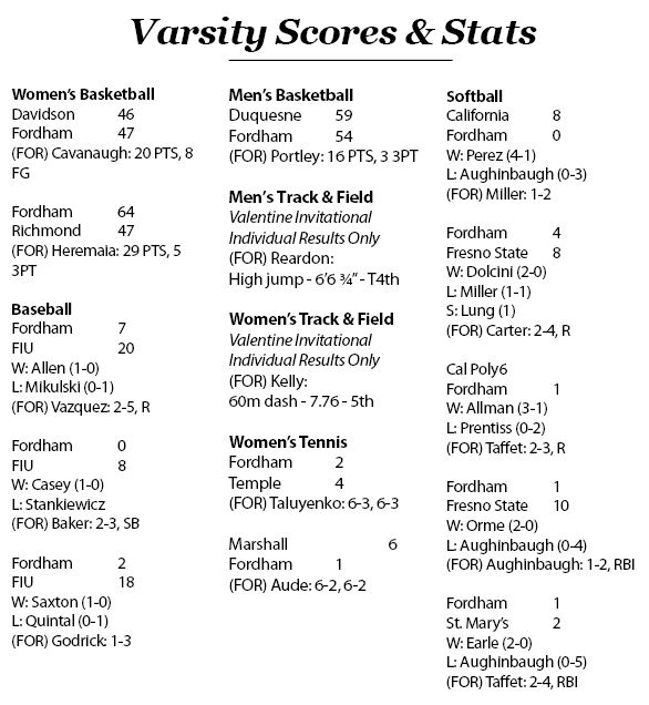 Scores & Stats for the week of 2/12-2/18 (Dylan Balsamo)