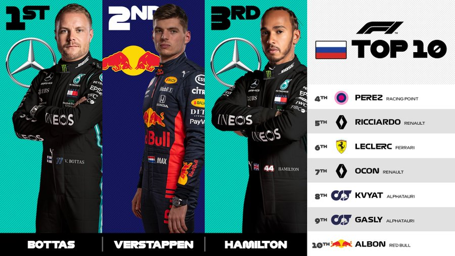 Valtteri Bottas got the win at this past week's Russian Grand Prix. (Courtesy of Twitter)