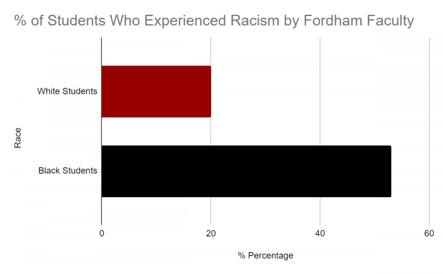 The+survey+questioned+2%2C000+Fordham+alumni+about+their+experiences+at+Fordham%E2%80%99s+undergraduate+and+graduate+schools+at+both+campuses.+%28Courtesy+of+FAAC+Website%29